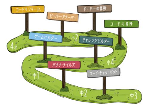 コードモンキーシリーズ, コース紹介, コードモンキーJr.